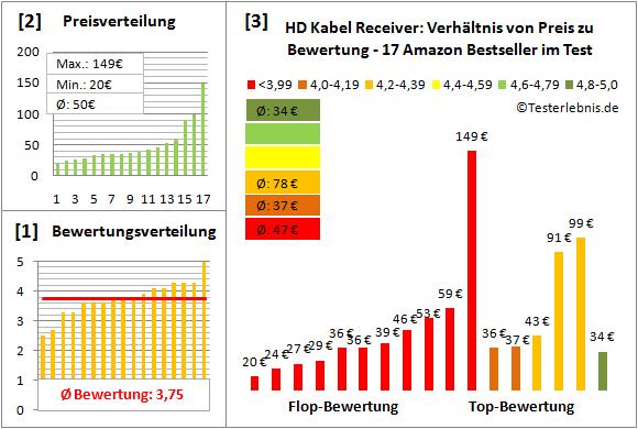 hd-kabel-receiver-test-bewertung Test Bewertung
