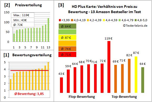 hd-plus-karte-test-bewertung Test Bewertung