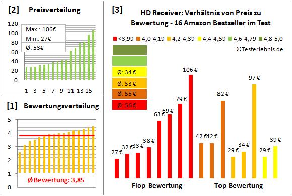 hd-receiver-test-bewertung Test Bewertung