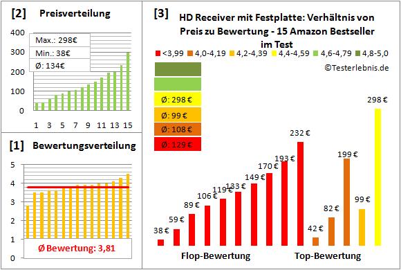 hd-receiver-mit-festplatte-test-bewertung Test Bewertung