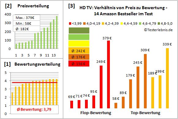 hd-tv-test-bewertung Test Bewertung