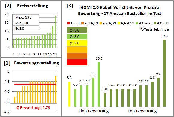 hdmi-2.0-kabel-test-bewertung Test Bewertung