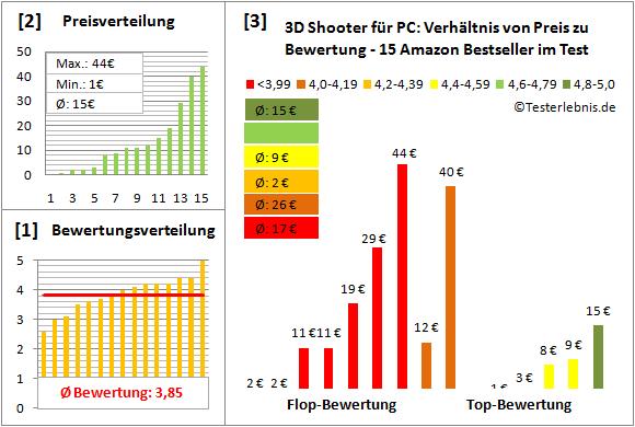 3d-shooter-fuer-pc-test-bewertung Test Bewertung