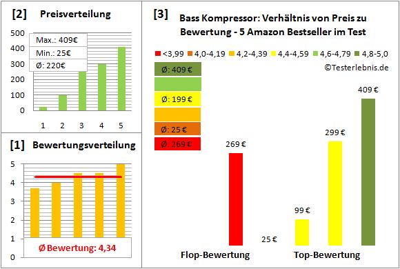 Bass-Kompressor Test Bewertung