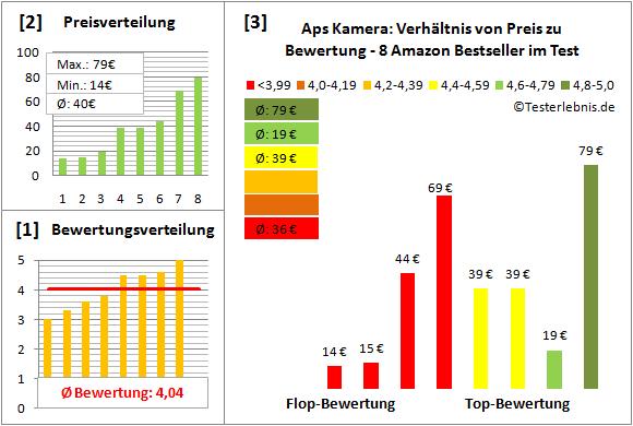 aps-kamera-test-bewertung Test Bewertung
