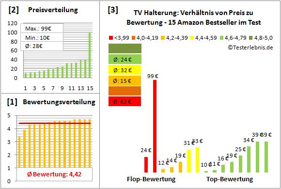 tv-halterung Test Bewertung