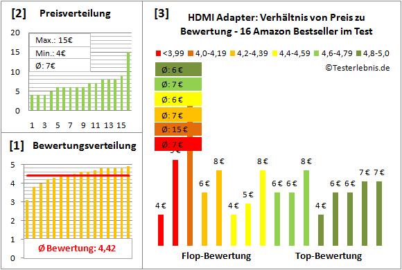hdmi-adapter-test-bewertung Test Bewertung