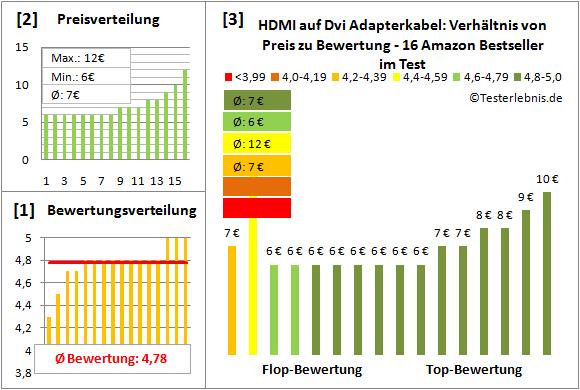 hdmi-auf-dvi-adapterkabel-test-bewertung Test Bewertung