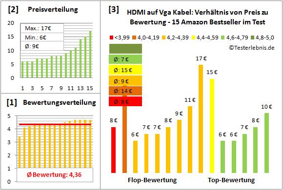 hdmi-auf-vga-kabel-test-bewertung Test Bewertung