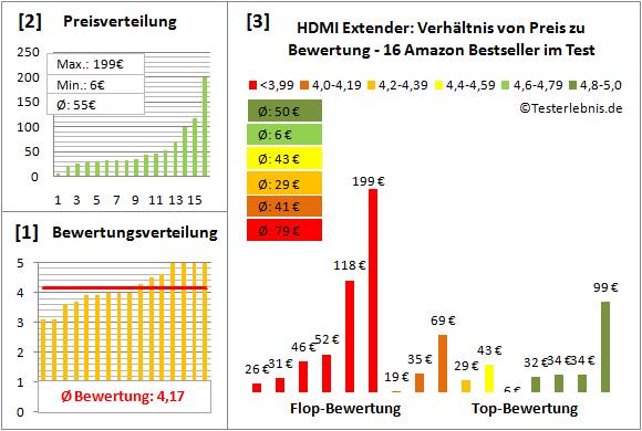 hdmi-extender-test-bewertung Test Bewertung