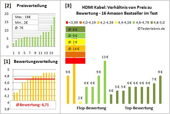 hdmi-kabel-test-bewertung Test Bewertung