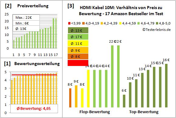 hdmi-kabel-10m-test-bewertung Test Bewertung
