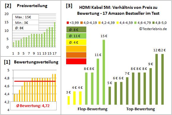 hdmi-kabel-5m-test-bewertung Test Bewertung