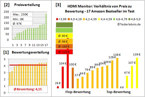hdmi-monitor-test-bewertung Test Bewertung