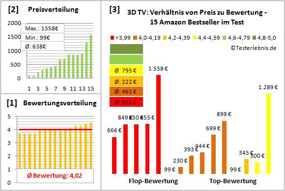 3d-tv-test-bewertung Test Bewertung