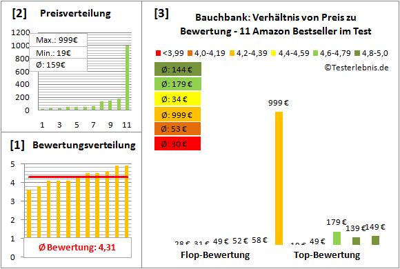 Bauchbank Test Bewertung