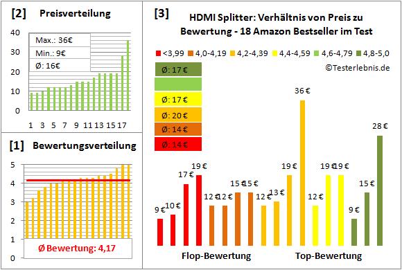 hdmi-splitter-test-bewertung Test Bewertung