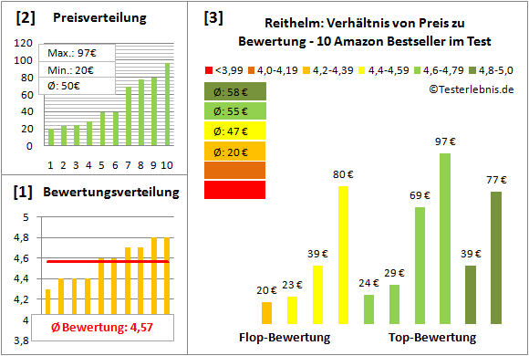 Reithelm Test Bewertung