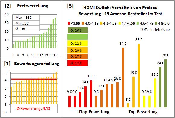 hdmi-switch-test-bewertung Test Bewertung