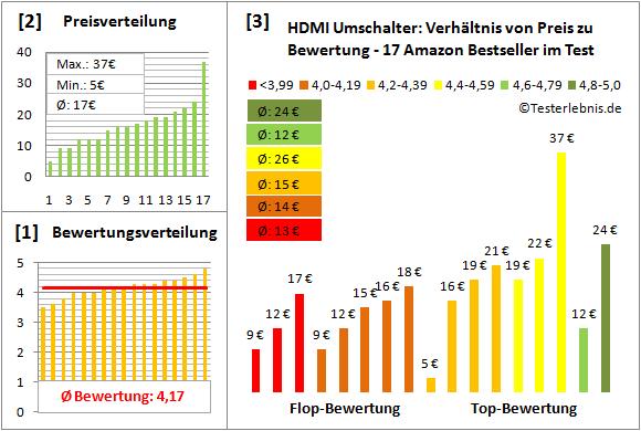 hdmi-umschalter-test-bewertung Test Bewertung