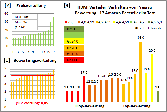 hdmi-verteiler-test-bewertung Test Bewertung