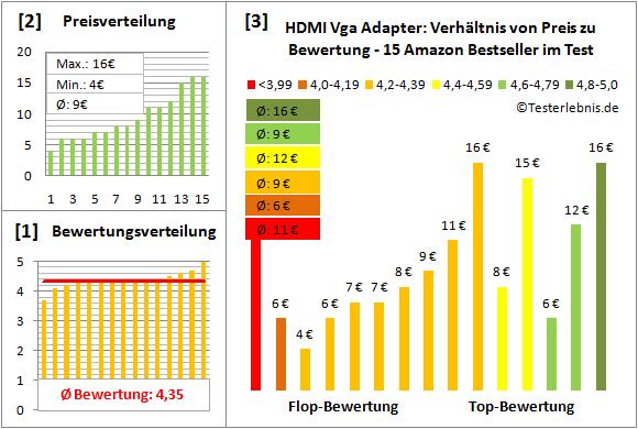 hdmi-vga-adapter-test-bewertung Test Bewertung