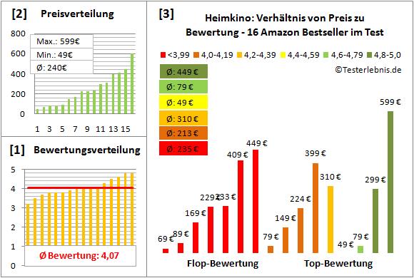 heimkino-test-bewertung Test Bewertung