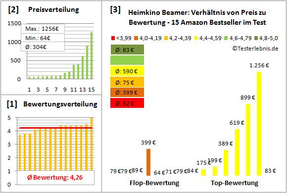 heimkino-beamer-test-bewertung Test Bewertung