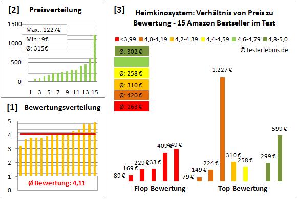 heimkinosystem-test-bewertung Test Bewertung