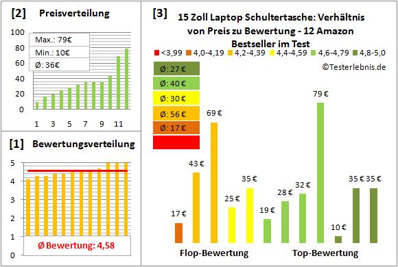 15-zoll-laptop-schultertasche-test-bewertung Test Bewertung