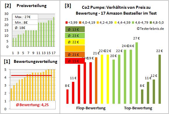 co2-pumpe Test Bewertung