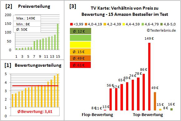 tv-karte Test Bewertung