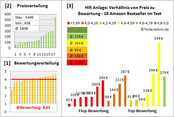 hifi-anlage-test-bewertung Test Bewertung