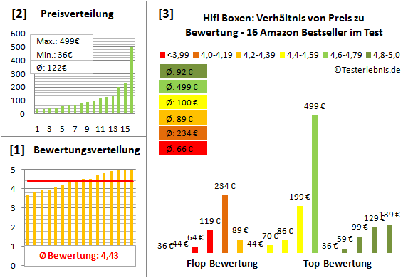 hifi-boxen-test-bewertung Test Bewertung