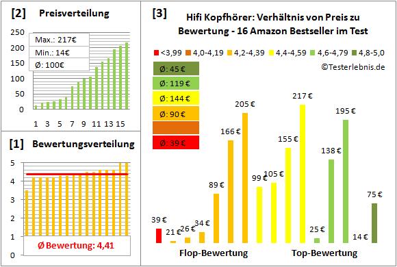 hifi-kopfhoerer-test-bewertung Test Bewertung