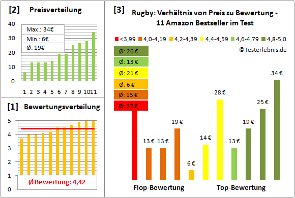 Rugby Test Bewertung