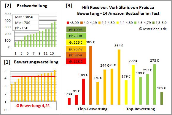 hifi-receiver-test-bewertung Test Bewertung