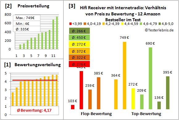 hifi-receiver-mit-internetradio-test-bewertung Test Bewertung
