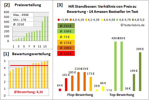 hifi-standboxen-test-bewertung Test Bewertung