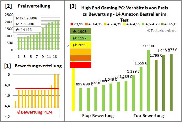 high-end-gaming-pc-test-bewertung Test Bewertung