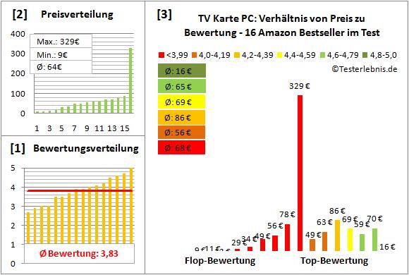 tv-karte-pc Test Bewertung