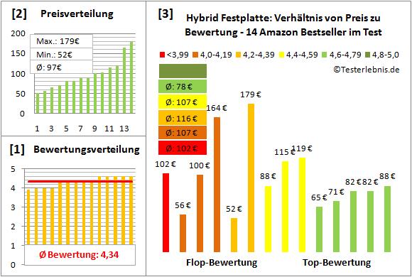 hybrid-festplatte-test-bewertung Test Bewertung