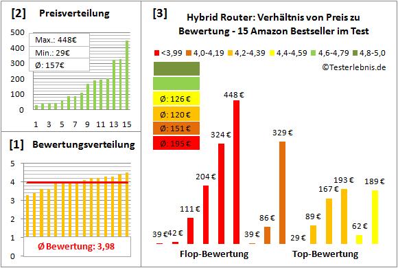 hybrid-router-test-bewertung Test Bewertung