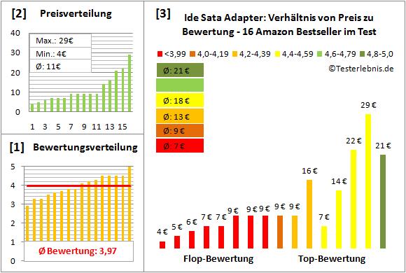 ide-sata-adapter-test-bewertung Test Bewertung
