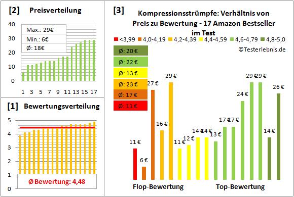 kompressionsstruempfe Test Bewertung