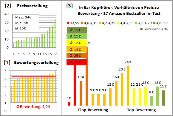 in-ear-kopfhoerer-test-bewertung Test Bewertung
