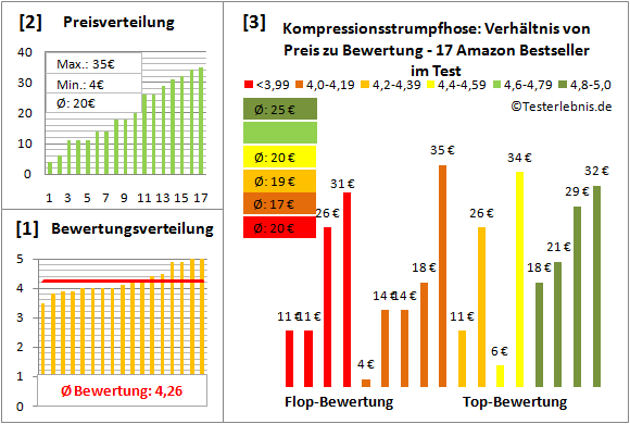 kompressionsstrumpfhose Test Bewertung