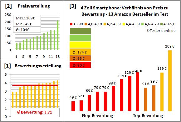4-zoll-smartphone-test-bewertung Test Bewertung