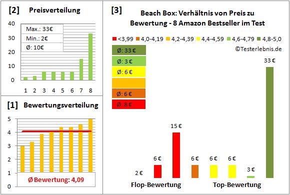 Beach-Box Test Bewertung