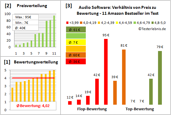 audio-software-test-bewertung Test Bewertung